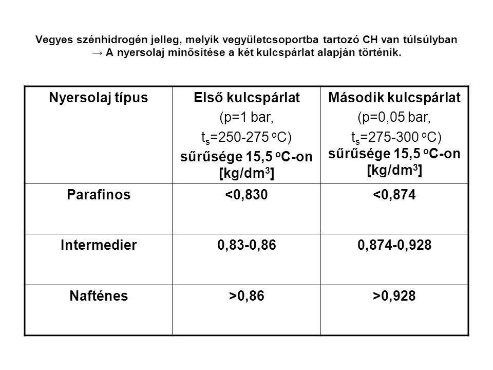 sűrűsége 15,5 oC-on [kg/dm3]